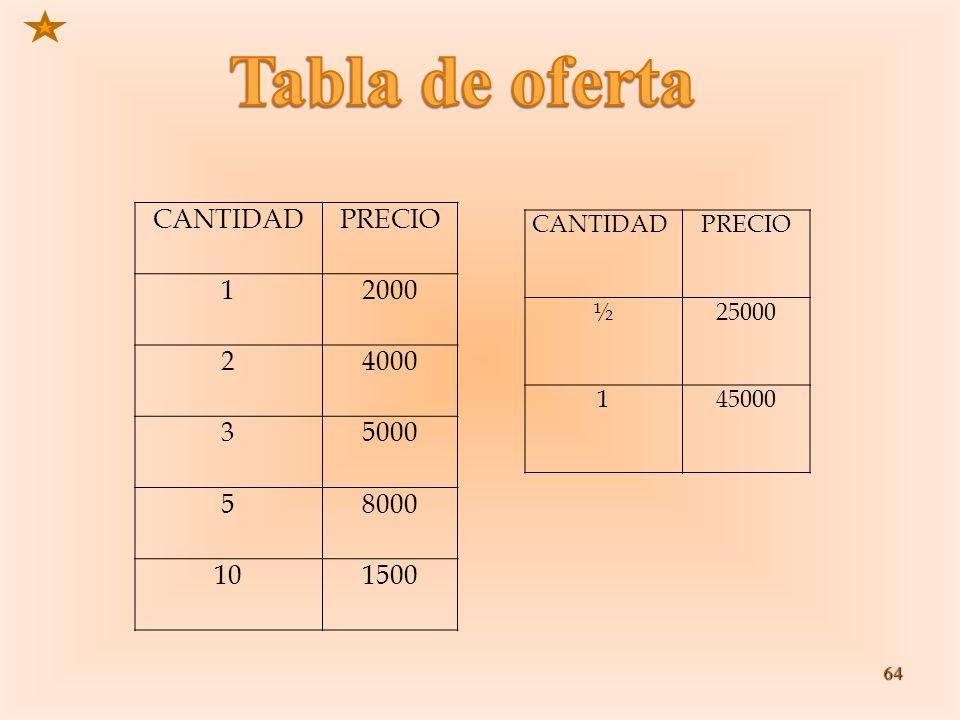 Tabla de oferta CANTIDAD PRECIO 1 2000 2 4000 3 5000 5 8000 10 1500