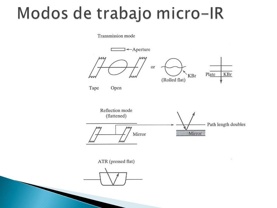 Modos de trabajo micro-IR