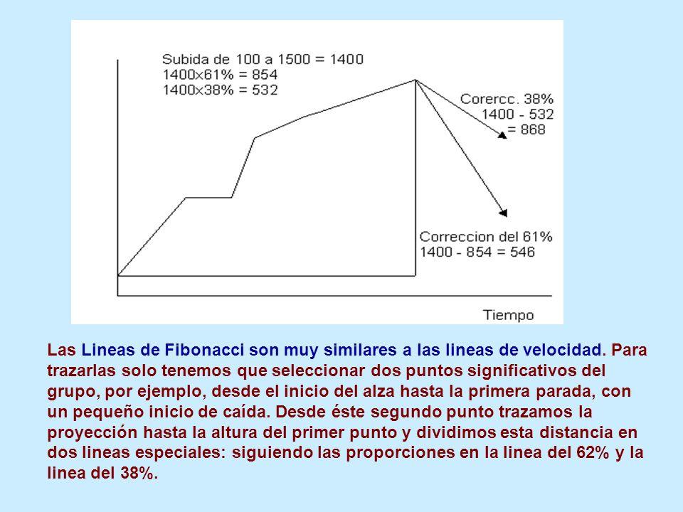 Las Lineas de Fibonacci son muy similares a las lineas de velocidad