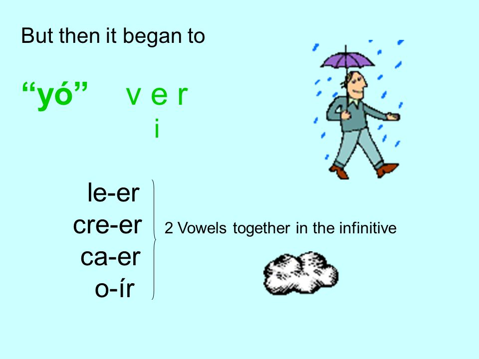 yó v e r i le-er cre-er 2 Vowels together in the infinitive ca-er