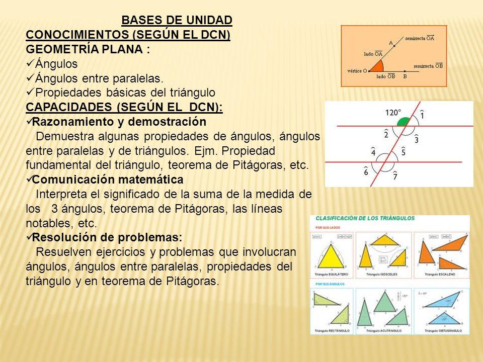 BASES DE UNIDADCONOCIMIENTOS (SEGÚN EL DCN) GEOMETRÍA PLANA : Ángulos. Ángulos entre paralelas. Propiedades básicas del triángulo.