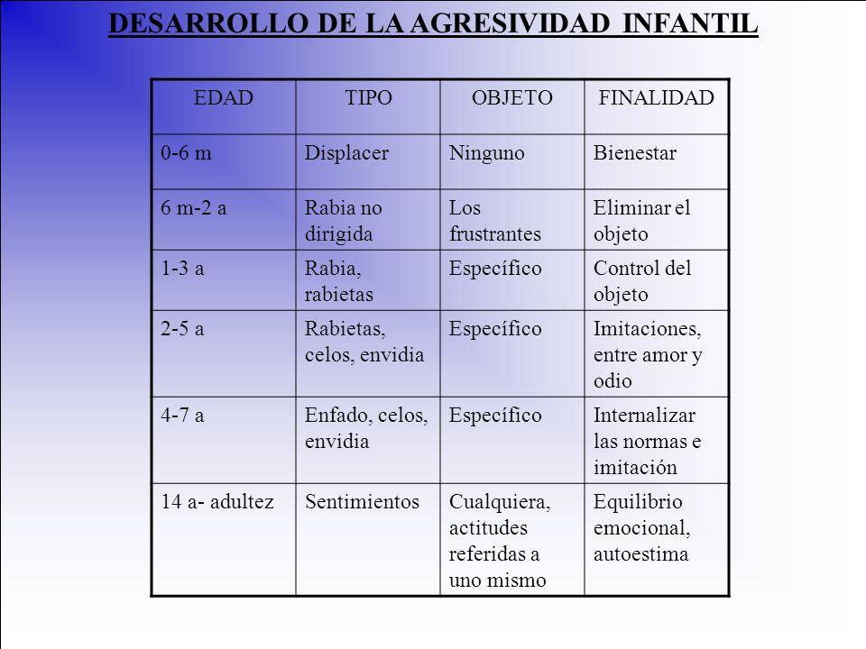 DESARROLLO DE LA AGRESIVIDAD INFANTIL