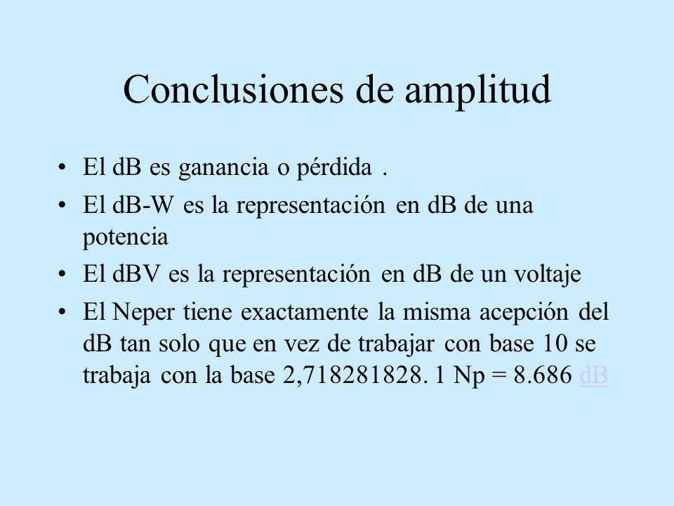 Conclusiones de amplitud