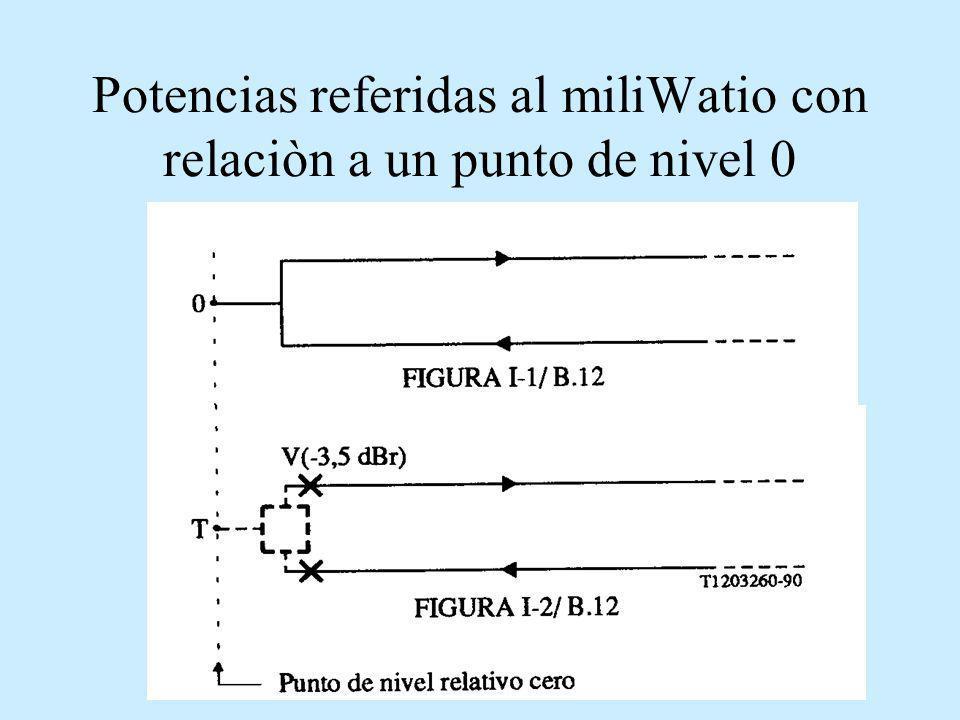 Potencias referidas al miliWatio con relaciòn a un punto de nivel 0