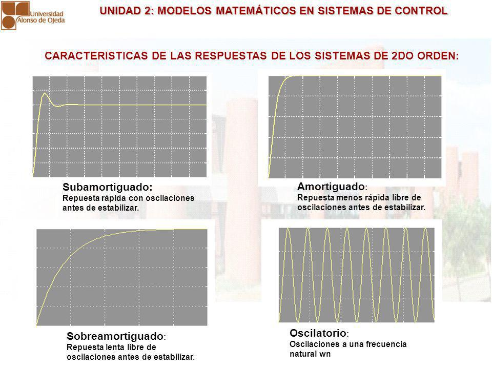 CARACTERISTICAS DE LAS RESPUESTAS DE LOS SISTEMAS DE 2DO ORDEN: