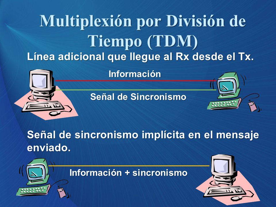 Multiplexión por División de Tiempo (TDM)