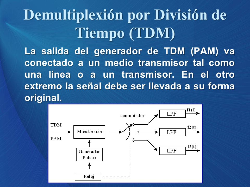 Demultiplexión por División de Tiempo (TDM)