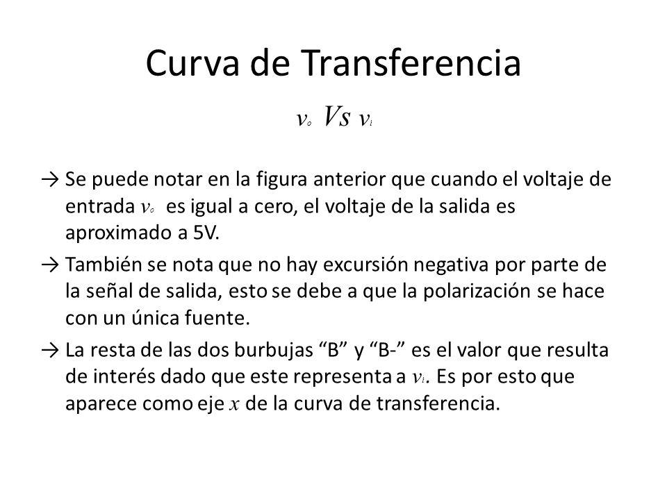 Curva de Transferencia