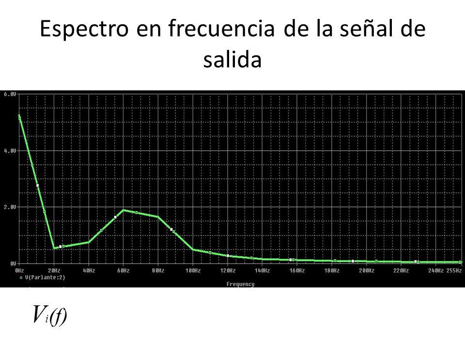 Espectro en frecuencia de la señal de salida