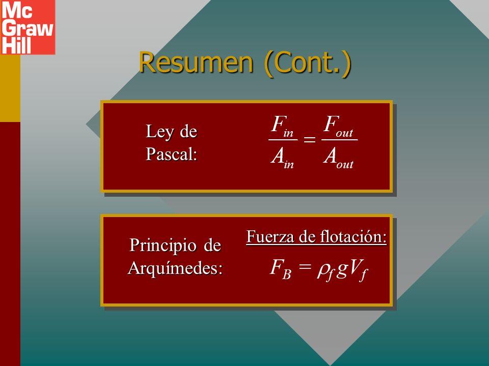 Principio de Arquímedes: