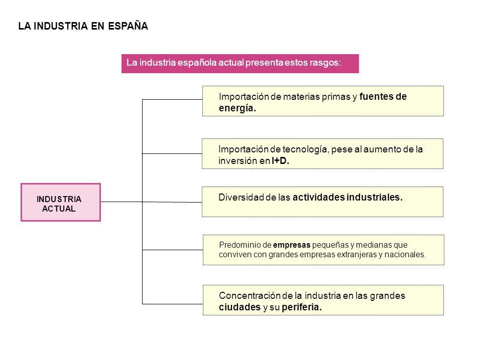LA INDUSTRIA EN ESPAÑA La industria española actual presenta estos rasgos: Importación de materias primas y fuentes de energía.