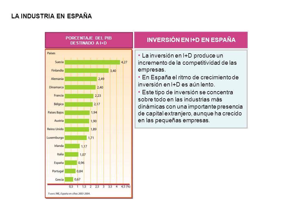 INVERSIÓN EN I+D EN ESPAÑA