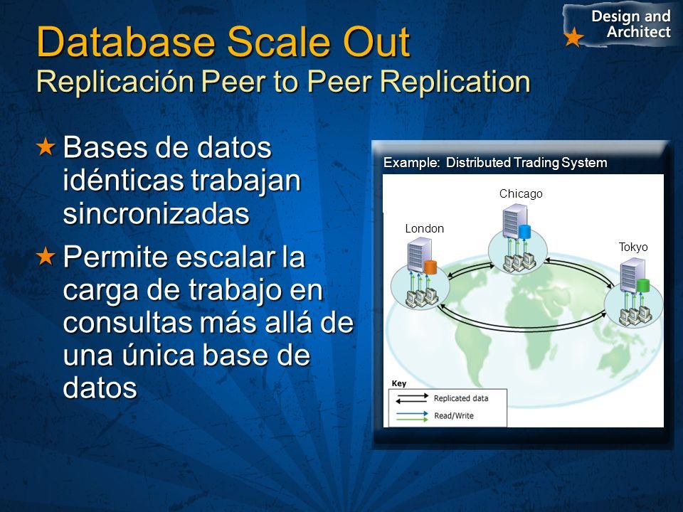 Database Scale Out Replicación Peer to Peer Replication