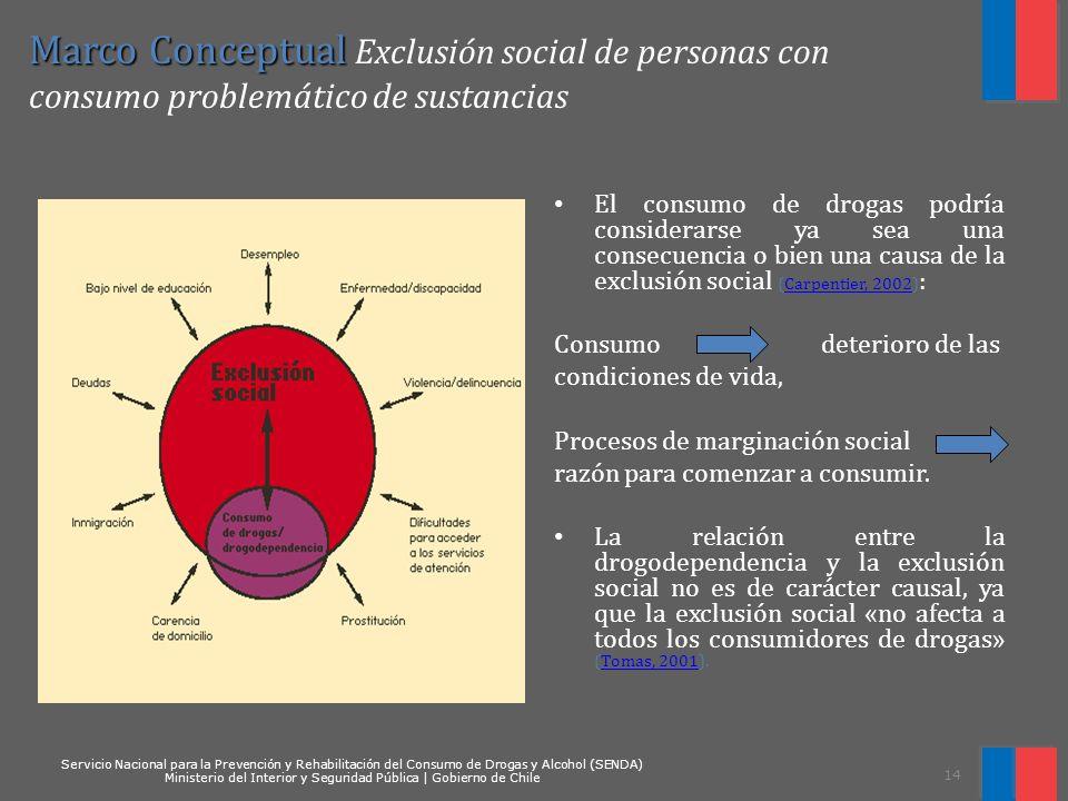 Marco Conceptual Exclusión social de personas con consumo problemático de sustancias