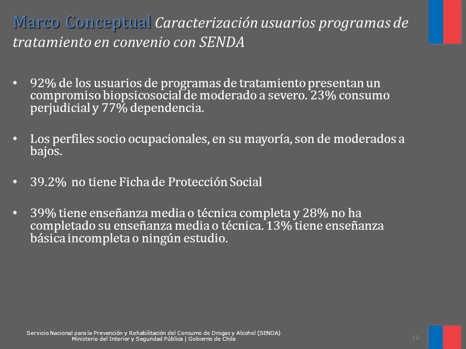 Marco Conceptual Caracterización usuarios programas de tratamiento en convenio con SENDA