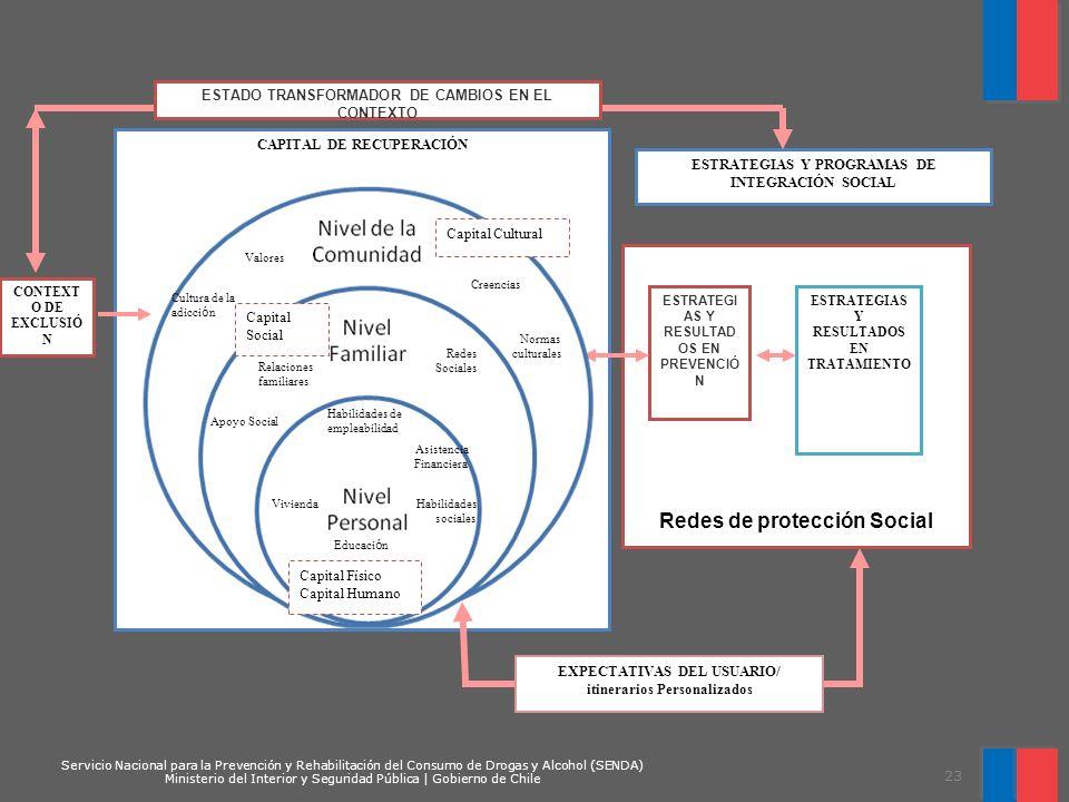 Redes de protección Social