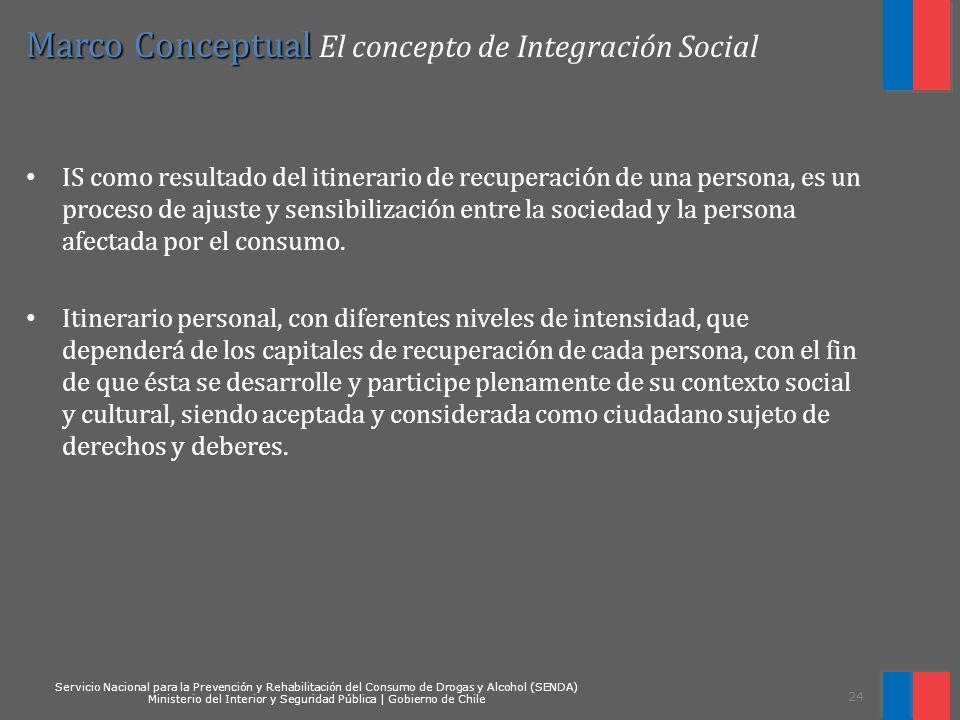 Marco Conceptual El concepto de Integración Social