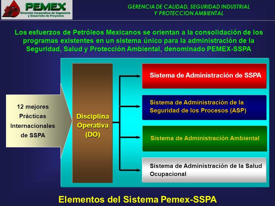 Elementos del Sistema Pemex-SSPA