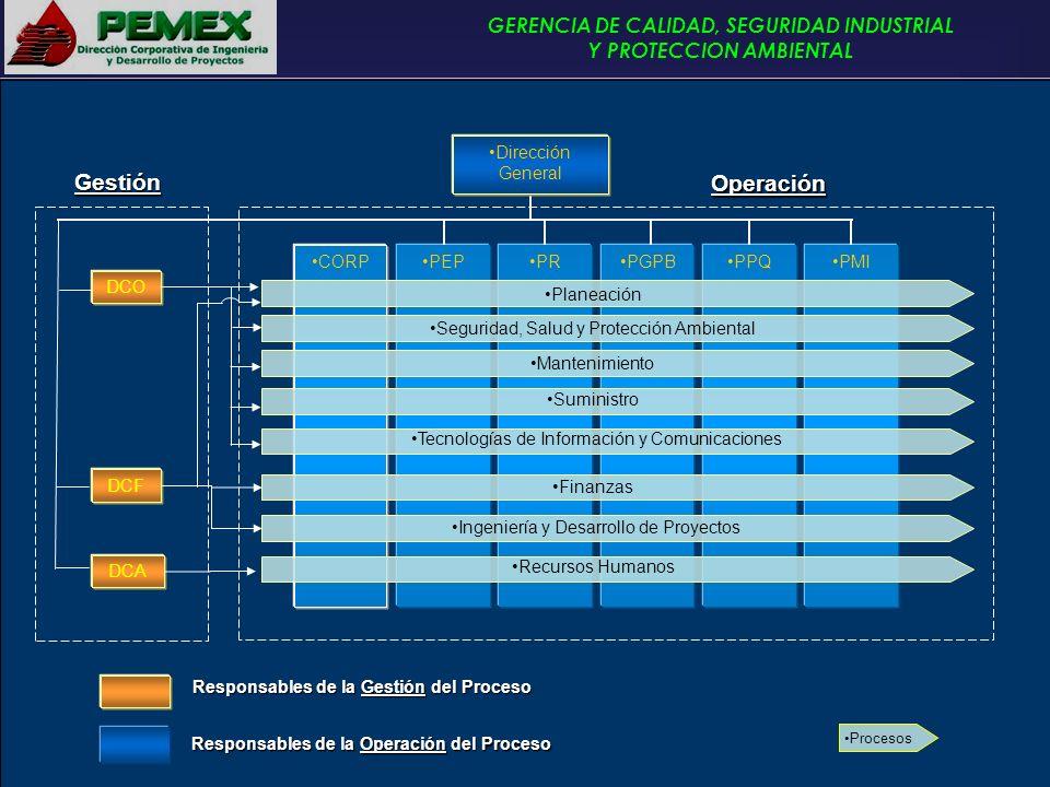 Gestión Operación PEP PR PGPB PPQ PMI CORP Dirección General DCF DCO