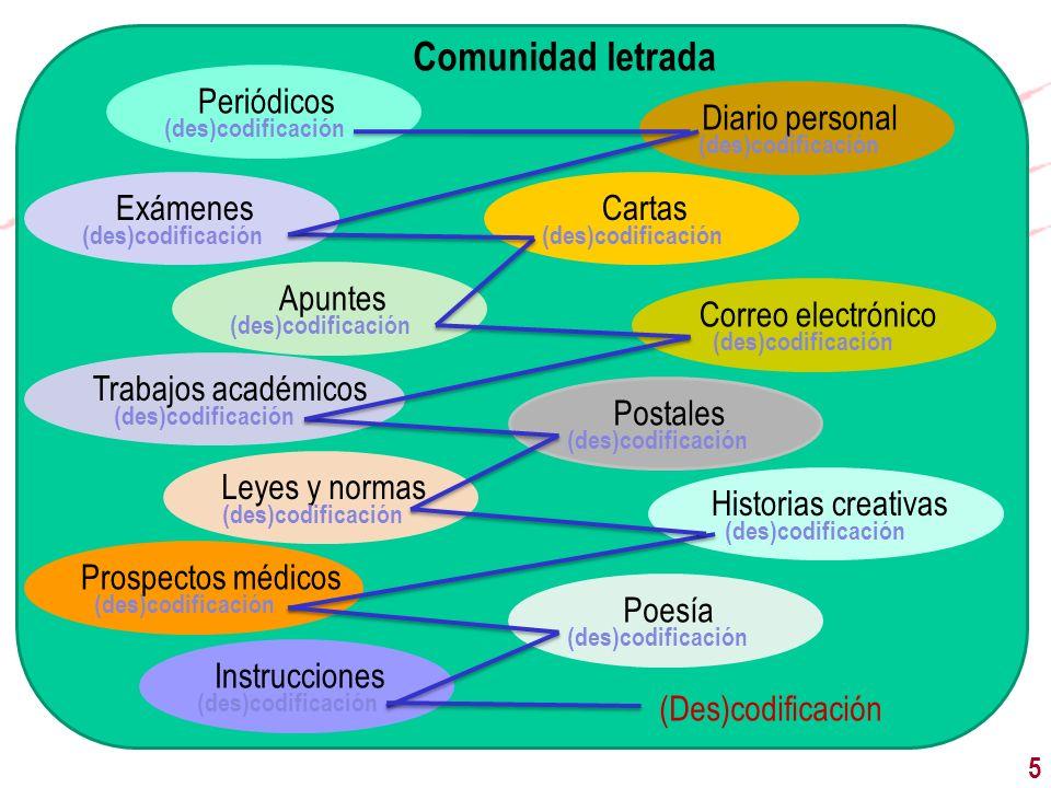 Comunidad letrada Periódicos Diario personal (Des)codificación