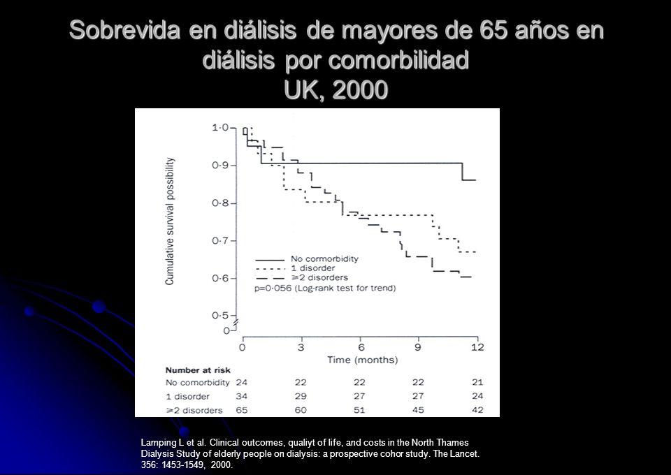 Sobrevida en diálisis de mayores de 65 años en diálisis por comorbilidad UK, 2000