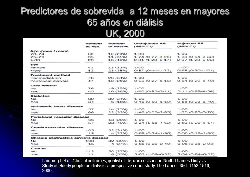 Predictores de sobrevida a 12 meses en mayores 65 años en diálisis UK, 2000