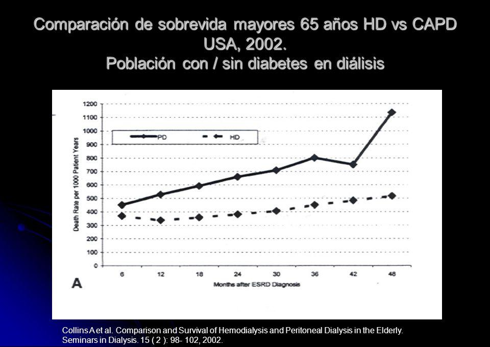 Comparación de sobrevida mayores 65 años HD vs CAPD USA, 2002