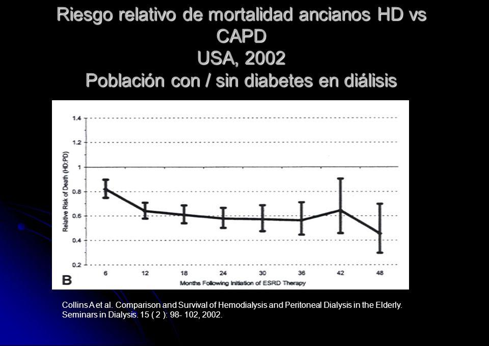 Riesgo relativo de mortalidad ancianos HD vs CAPD USA, 2002 Población con / sin diabetes en diálisis