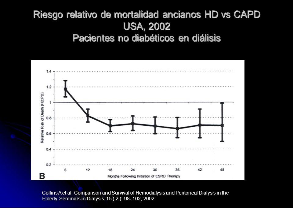 Riesgo relativo de mortalidad ancianos HD vs CAPD USA, 2002 Pacientes no diabéticos en diálisis