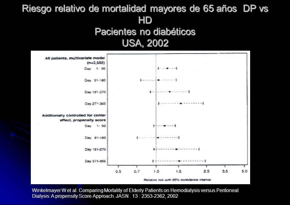 Riesgo relativo de mortalidad mayores de 65 años DP vs HD Pacientes no diabéticos USA, 2002