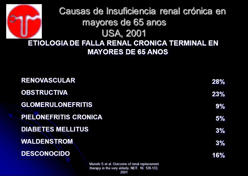 Causas de Insuficiencia renal crónica en mayores de 65 anos USA, 2001