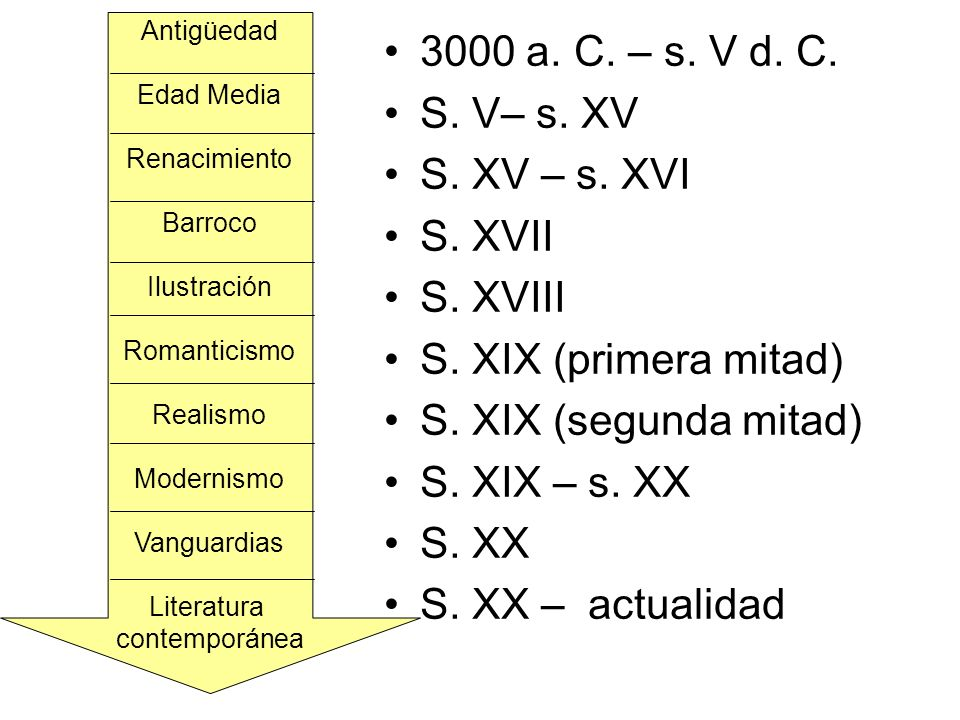 3000 a. C. – s. V d. C. S. V– s. XV S. XV – s. XVI S. XVII S. XVIII