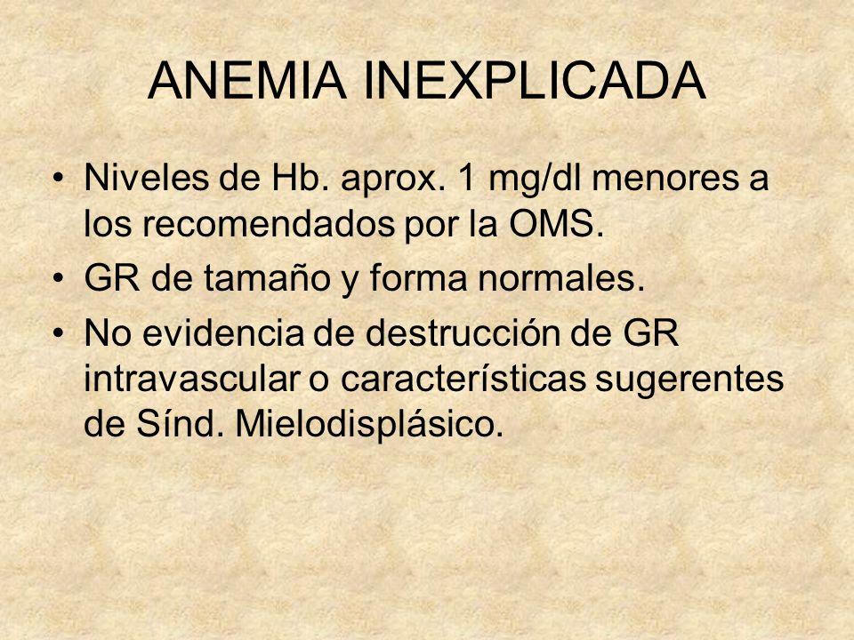 ANEMIA INEXPLICADA Niveles de Hb. aprox. 1 mg/dl menores a los recomendados por la OMS. GR de tamaño y forma normales.