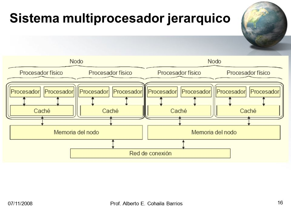 Sistema multiprocesador jerarquico