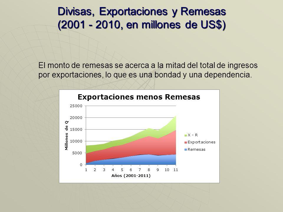 Divisas, Exportaciones y Remesas (2001 - 2010, en millones de US$)