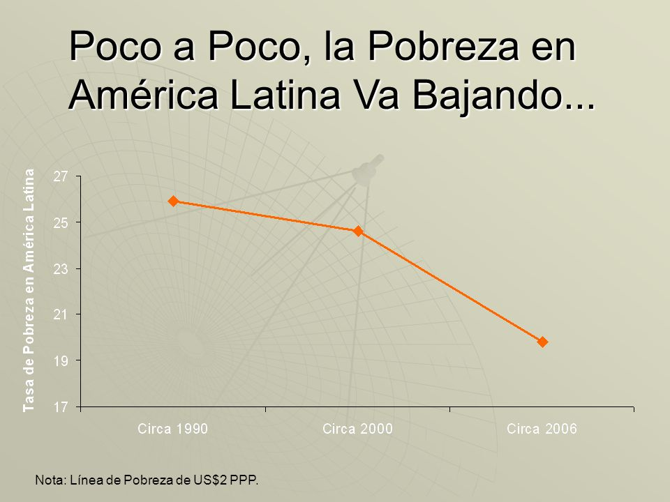 Poco a Poco, la Pobreza en América Latina Va Bajando...