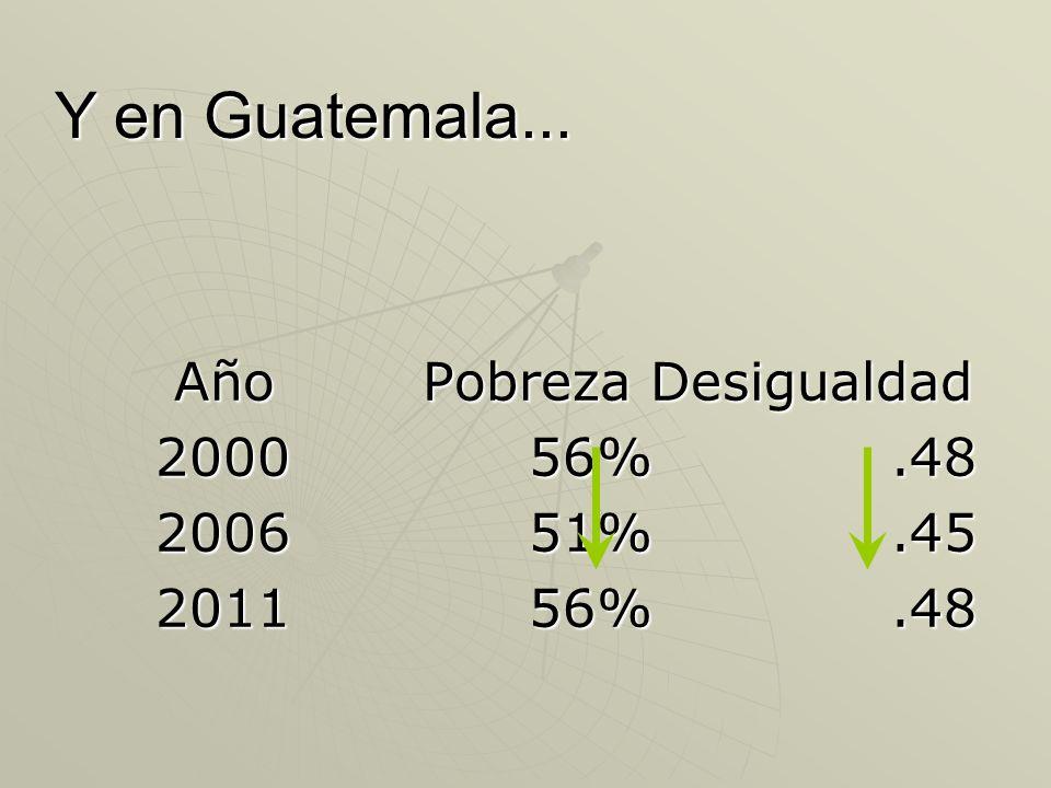 Y en Guatemala... Año Pobreza Desigualdad 2000 56% .48 2006 51% .45