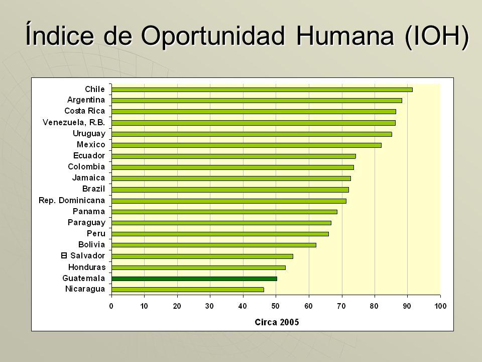 Índice de Oportunidad Humana (IOH)