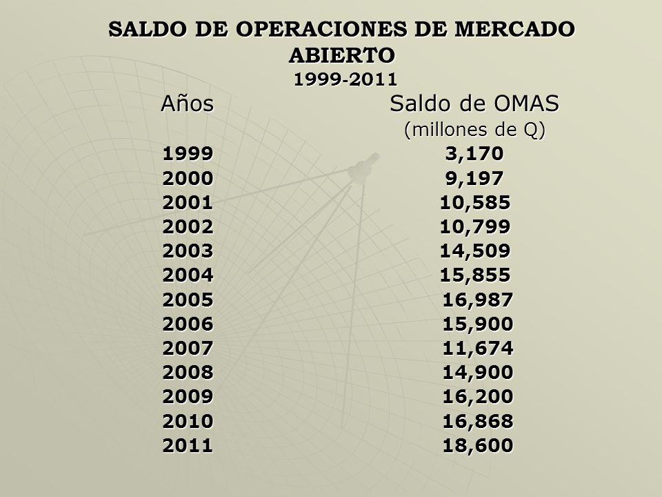 SALDO DE OPERACIONES DE MERCADO ABIERTO 1999-2011
