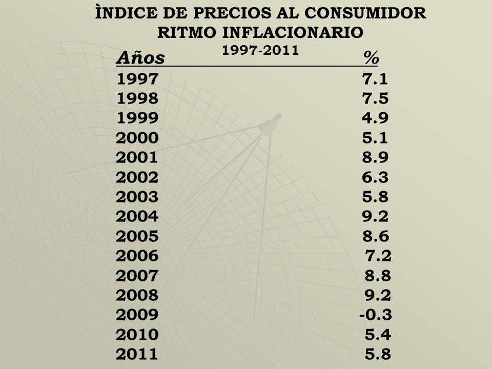 ÌNDICE DE PRECIOS AL CONSUMIDOR RITMO INFLACIONARIO 1997-2011