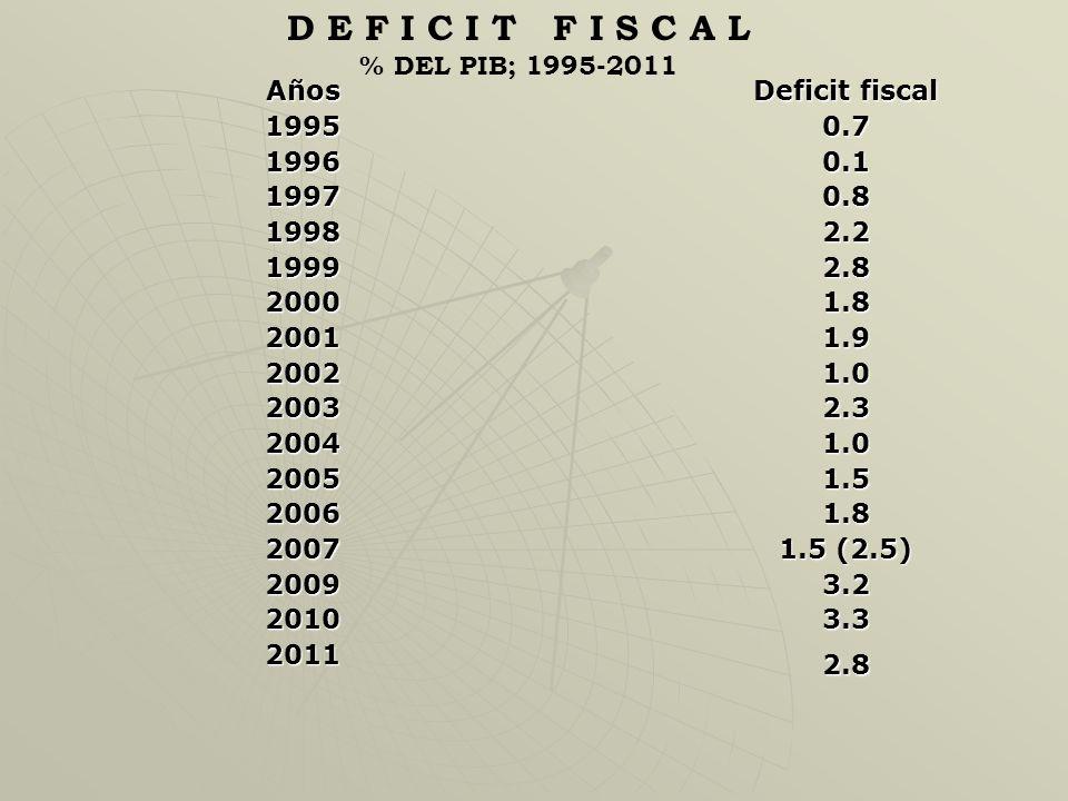 D E F I C I T F I S C A L % DEL PIB; 1995-2011 Años 1995 1996 1997