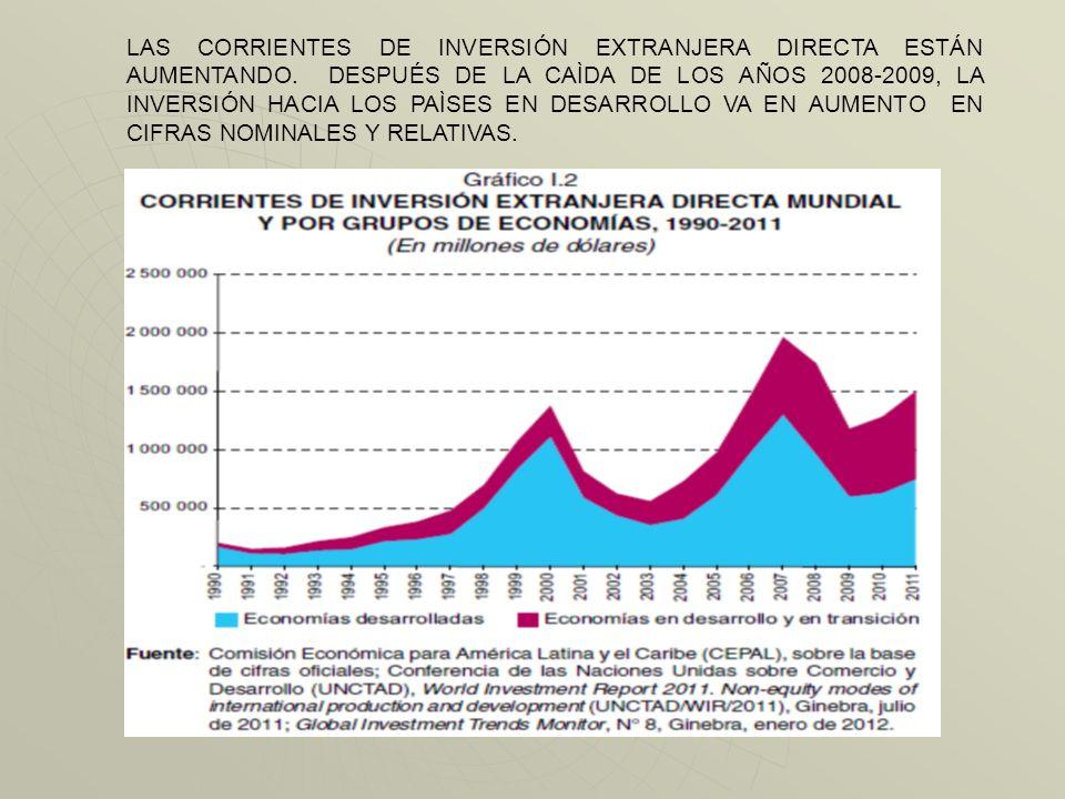 LAS CORRIENTES DE INVERSIÓN EXTRANJERA DIRECTA ESTÁN AUMENTANDO