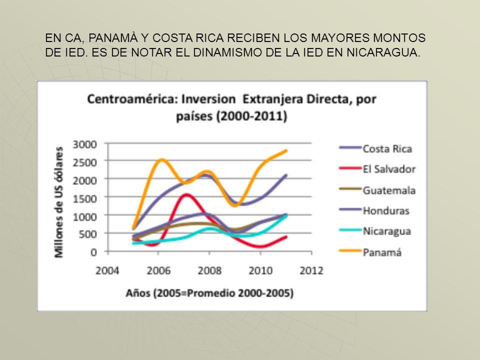 EN CA, PANAMÀ Y COSTA RICA RECIBEN LOS MAYORES MONTOS DE IED