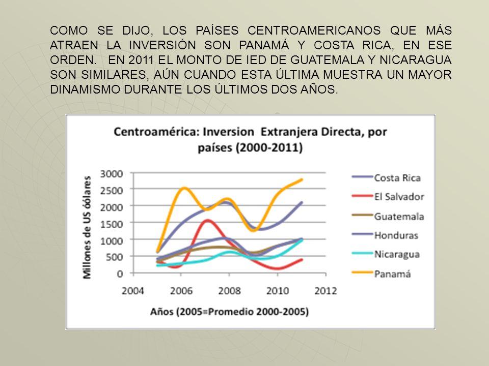 COMO SE DIJO, LOS PAÍSES CENTROAMERICANOS QUE MÁS ATRAEN LA INVERSIÓN SON PANAMÁ Y COSTA RICA, EN ESE ORDEN.
