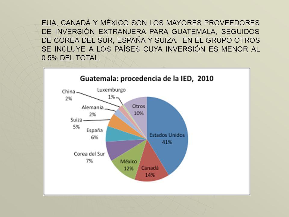 EUA, CANADÁ Y MÉXICO SON LOS MAYORES PROVEEDORES DE INVERSIÓN EXTRANJERA PARA GUATEMALA, SEGUIDOS DE COREA DEL SUR, ESPAÑA Y SUIZA.