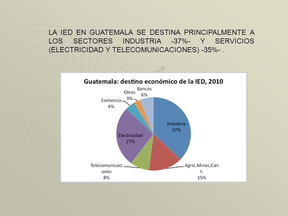 LA IED EN GUATEMALA SE DESTINA PRINCIPALMENTE A LOS SECTORES INDUSTRIA -37%- Y SERVICIOS (ELECTRICIDAD Y TELECOMUNICACIONES) -35%- .