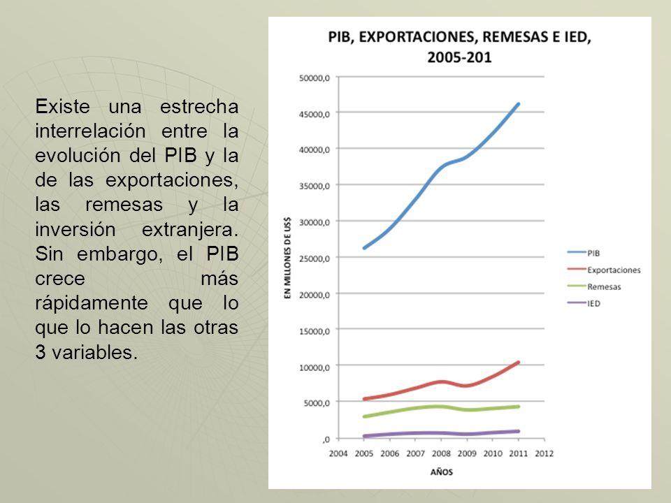 Existe una estrecha interrelación entre la evolución del PIB y la de las exportaciones, las remesas y la inversión extranjera.