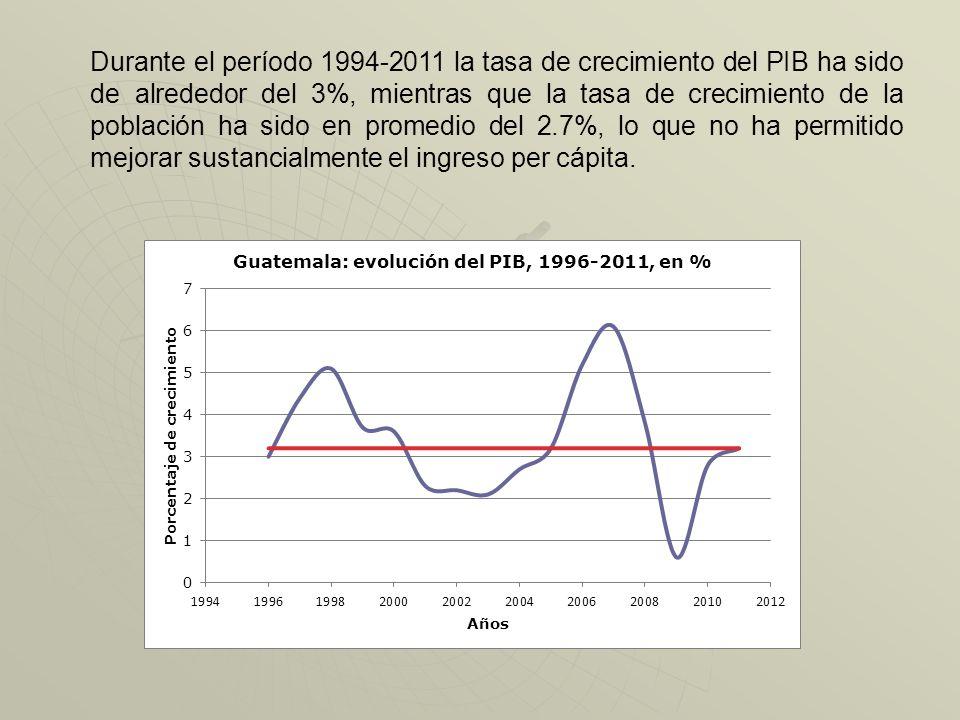 Durante el período 1994-2011 la tasa de crecimiento del PIB ha sido de alrededor del 3%, mientras que la tasa de crecimiento de la población ha sido en promedio del 2.7%, lo que no ha permitido mejorar sustancialmente el ingreso per cápita.