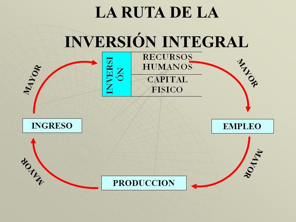LA RUTA DE LA INVERSIÓN INTEGRAL