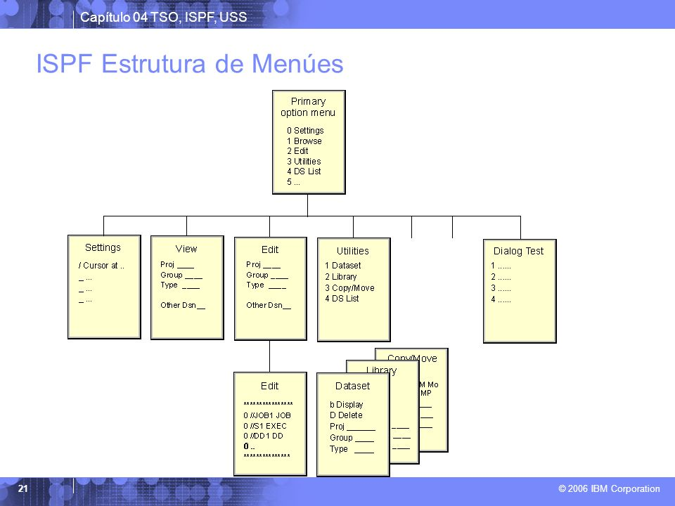 ISPF Estrutura de Menúes